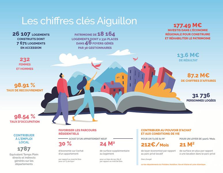 Success story Attach2Cloud Aguillon Constructions: Chiffres clés
